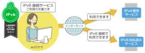auひかり評判IPv6